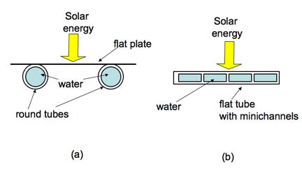 Minichannel-based Solar Collectors